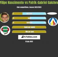 Filipe Nascimento vs Patrik-Gabriel Galchev h2h player stats