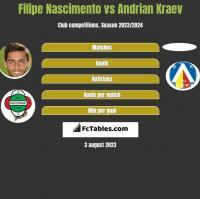 Filipe Nascimento vs Andrian Kraev h2h player stats