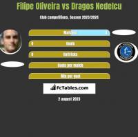 Filipe Oliveira vs Dragos Nedelcu h2h player stats