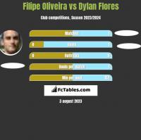 Filipe Oliveira vs Dylan Flores h2h player stats