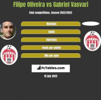 Filipe Oliveira vs Gabriel Vasvari h2h player stats