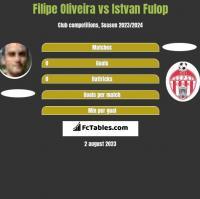 Filipe Oliveira vs Istvan Fulop h2h player stats