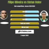 Filipe Oliveira vs Stefan Velev h2h player stats