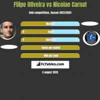Filipe Oliveira vs Nicolae Carnat h2h player stats