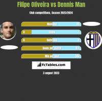 Filipe Oliveira vs Dennis Man h2h player stats