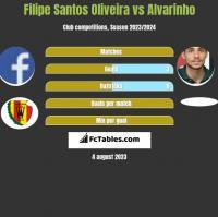 Filipe Santos Oliveira vs Alvarinho h2h player stats
