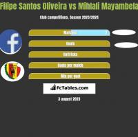 Filipe Santos Oliveira vs Mihlali Mayambela h2h player stats