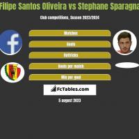Filipe Santos Oliveira vs Stephane Sparagna h2h player stats