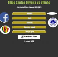 Filipe Santos Oliveira vs Vitinho h2h player stats