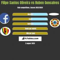 Filipe Santos Oliveira vs Ruben Goncalves h2h player stats