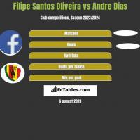 Filipe Santos Oliveira vs Andre Dias h2h player stats