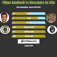 Filippo Bandinelli vs Alessandro De Vitis h2h player stats