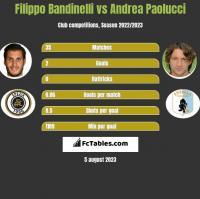 Filippo Bandinelli vs Andrea Paolucci h2h player stats