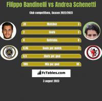 Filippo Bandinelli vs Andrea Schenetti h2h player stats