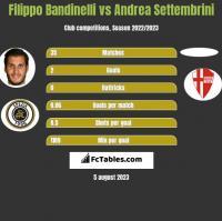 Filippo Bandinelli vs Andrea Settembrini h2h player stats