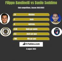 Filippo Bandinelli vs Danilo Soddimo h2h player stats