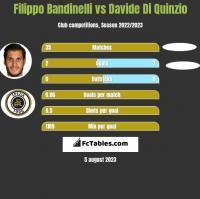 Filippo Bandinelli vs Davide Di Quinzio h2h player stats