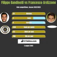 Filippo Bandinelli vs Francesco Ardizzone h2h player stats