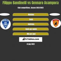 Filippo Bandinelli vs Gennaro Acampora h2h player stats
