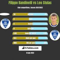 Filippo Bandinelli vs Leo Stulac h2h player stats
