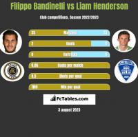 Filippo Bandinelli vs Liam Henderson h2h player stats