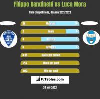 Filippo Bandinelli vs Luca Mora h2h player stats
