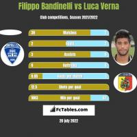 Filippo Bandinelli vs Luca Verna h2h player stats