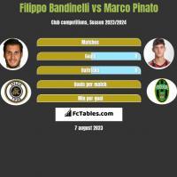 Filippo Bandinelli vs Marco Pinato h2h player stats