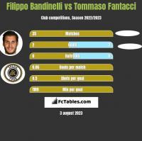 Filippo Bandinelli vs Tommaso Fantacci h2h player stats