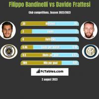 Filippo Bandinelli vs Davide Frattesi h2h player stats