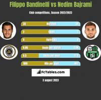 Filippo Bandinelli vs Nedim Bajrami h2h player stats