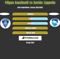 Filippo Bandinelli vs Davide Zappella h2h player stats
