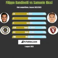 Filippo Bandinelli vs Samuele Ricci h2h player stats