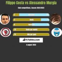 Filippo Costa vs Alessandro Murgia h2h player stats