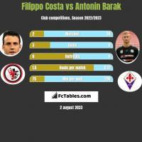 Filippo Costa vs Antonin Barak h2h player stats