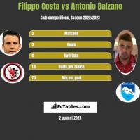 Filippo Costa vs Antonio Balzano h2h player stats