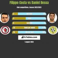 Filippo Costa vs Daniel Bessa h2h player stats