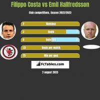 Filippo Costa vs Emil Hallfredsson h2h player stats