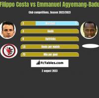 Filippo Costa vs Emmanuel Agyemang-Badu h2h player stats