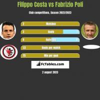 Filippo Costa vs Fabrizio Poli h2h player stats