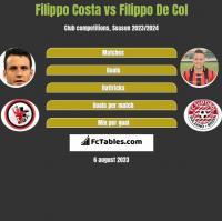 Filippo Costa vs Filippo De Col h2h player stats