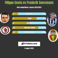 Filippo Costa vs Frederik Soerensen h2h player stats