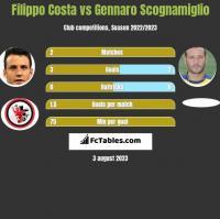 Filippo Costa vs Gennaro Scognamiglio h2h player stats