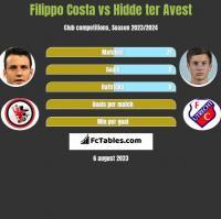 Filippo Costa vs Hidde ter Avest h2h player stats