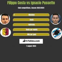 Filippo Costa vs Ignacio Pussetto h2h player stats
