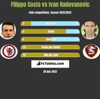 Filippo Costa vs Ivan Radovanovic h2h player stats