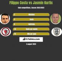 Filippo Costa vs Jasmin Kurtic h2h player stats