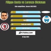 Filippo Costa vs Lorenzo Dickman h2h player stats