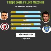 Filippo Costa vs Luca Mazzitelli h2h player stats