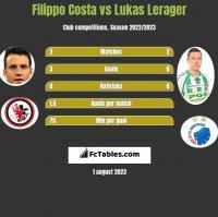 Filippo Costa vs Lukas Lerager h2h player stats